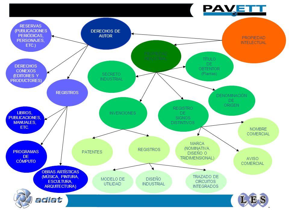 PROPIEDAD INTELECTUAL PROPIEDAD INDUSTRIAL DERECHOS DE AUTOR PATENTES REGISTROS LIBROS, PUBLICACIONES, MANUALES, ETC. REGISTROS OBRAS ARTÍSTICAS (MÚSI