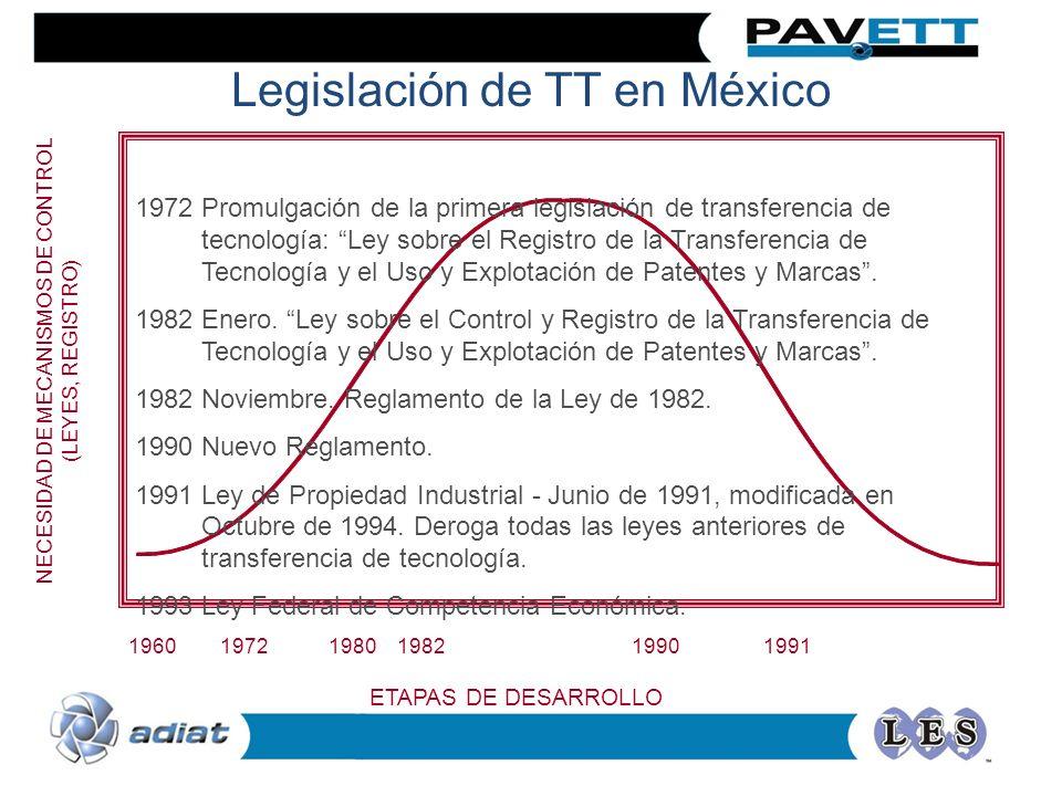 1960 1972 1980 1982 1990 1991 ETAPAS DE DESARROLLO NECESIDAD DE MECANISMOS DE CONTROL (LEYES, REGISTRO) Legislación de TT en México 1972Promulgación d