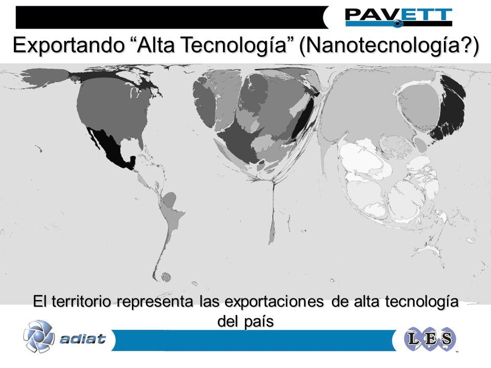 Exportando Alta Tecnología (Nanotecnología?) El territorio representa las exportaciones de alta tecnología del país