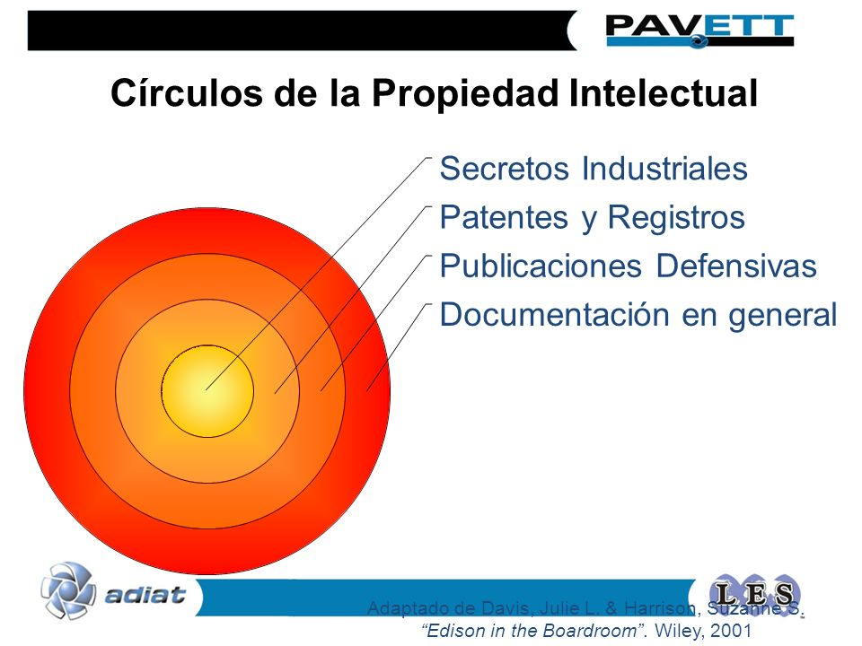 Círculos de la Propiedad Intelectual Adaptado de Davis, Julie L. & Harrison, Suzanne S. Edison in the Boardroom. Wiley, 2001