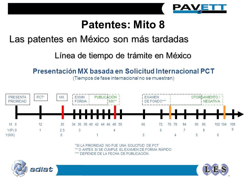 Las patentes en México son más tardadas Presentación MX basada en Solicitud Internacional PCT (Tiempos de fase internacional no se muestran) *SI LA PR