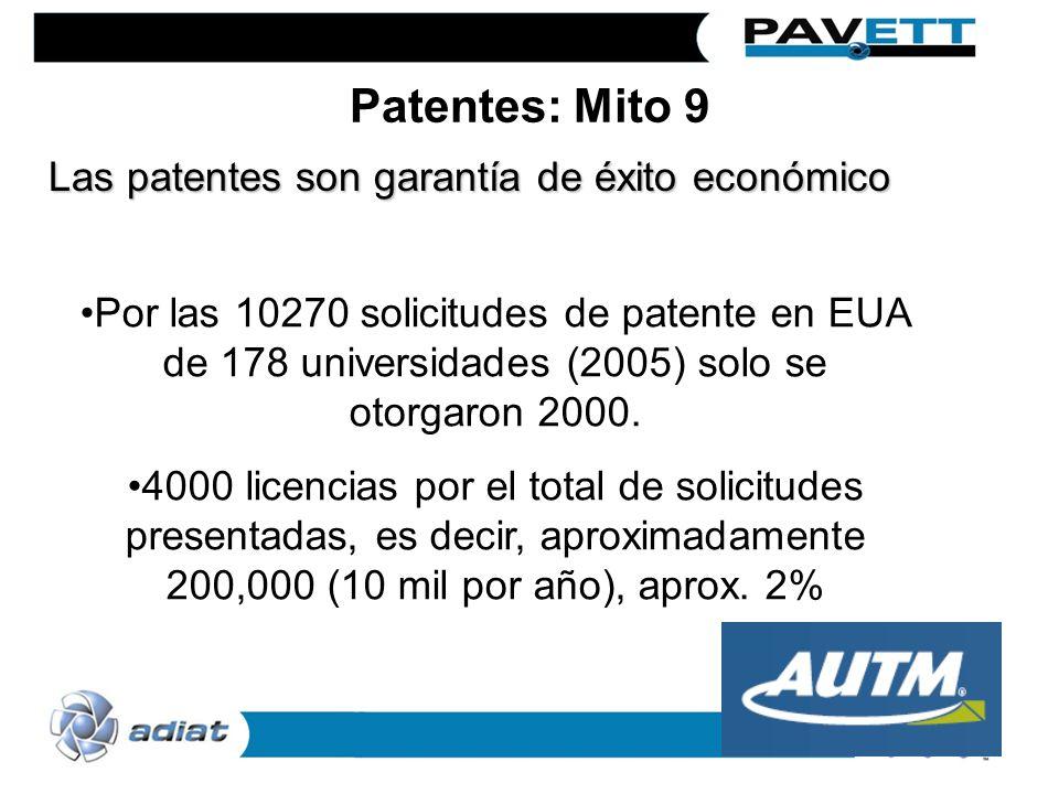 Por las 10270 solicitudes de patente en EUA de 178 universidades (2005) solo se otorgaron 2000. 4000 licencias por el total de solicitudes presentadas
