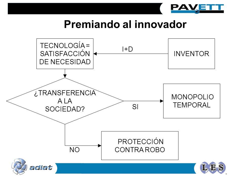 INVENTOR TECNOLOGÍA = SATISFACCIÓN DE NECESIDAD ¿TRANSFERENCIA A LA SOCIEDAD? MONOPOLIO TEMPORAL PROTECCIÓN CONTRA ROBO I+D SI NO Premiando al innovad