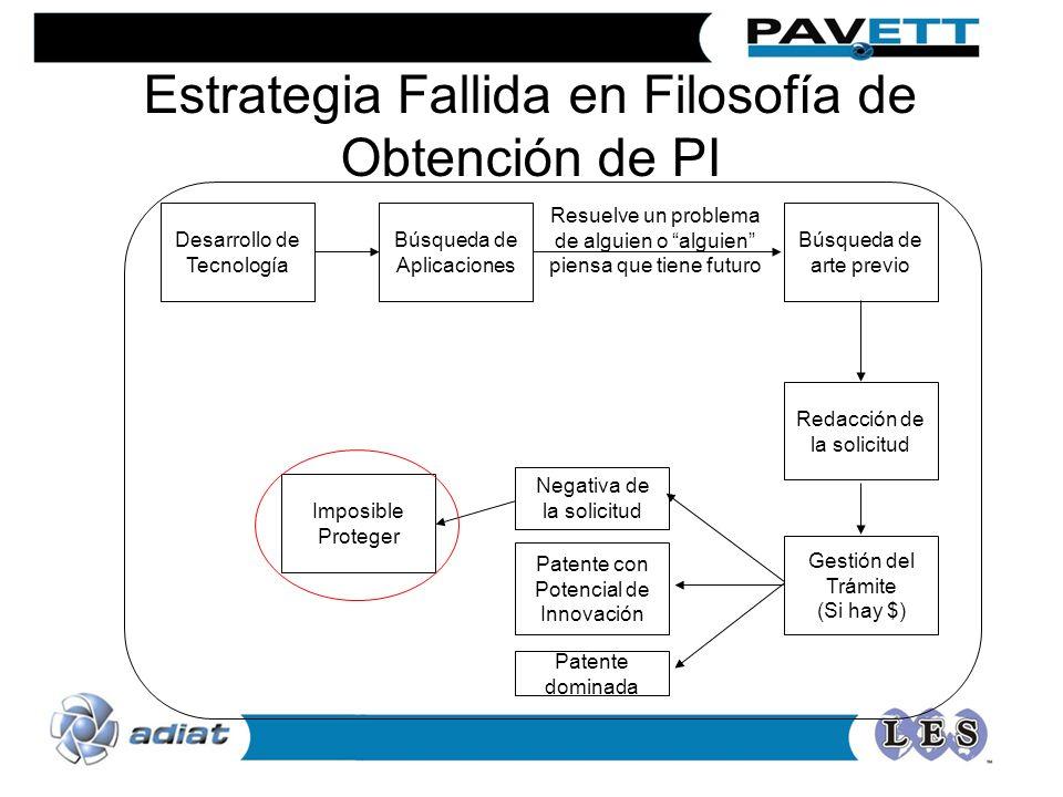 Desarrollo de Tecnología Búsqueda de arte previo Redacción de la solicitud Negativa de la solicitud Imposible Proteger Patente dominada Búsqueda de Ap
