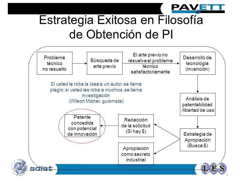 Problema técnico no resuelto Desarrollo de tecnología (invención) Análisis de patentabilidad /libertad de uso Redacción de la solicitud (Si hay $) Pat