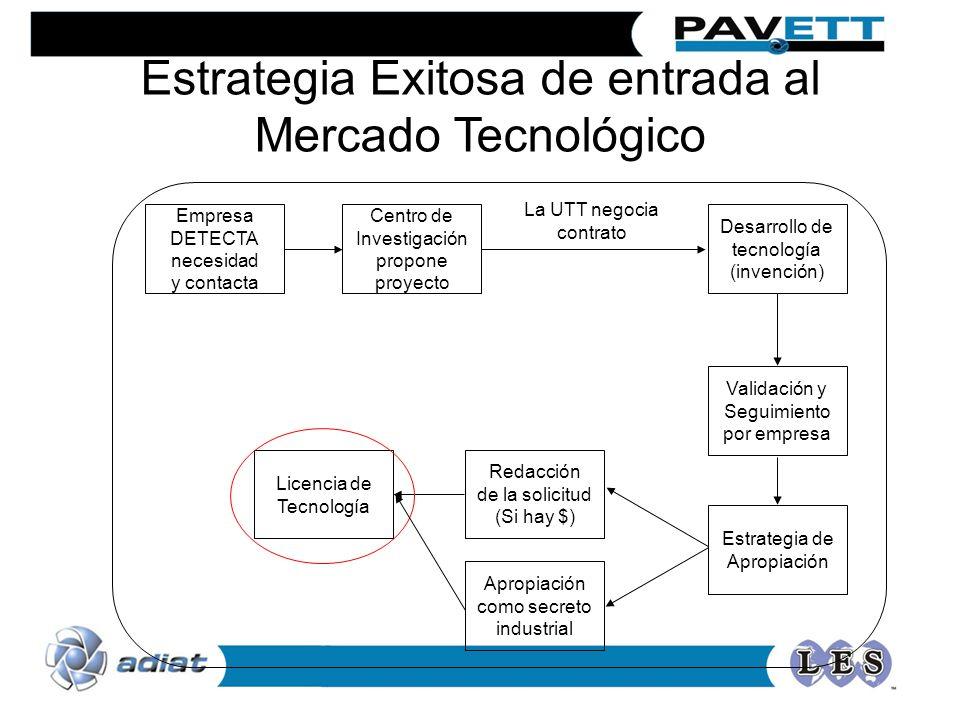 Empresa DETECTA necesidad y contacta Desarrollo de tecnología (invención) Validación y Seguimiento por empresa Redacción de la solicitud (Si hay $) Li