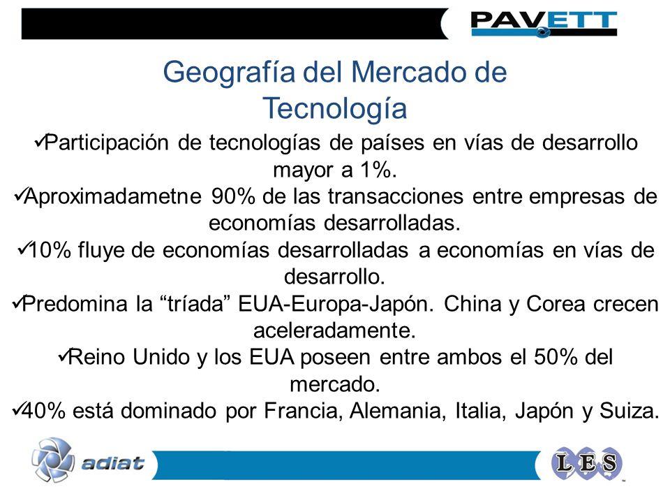 Participación de tecnologías de países en vías de desarrollo mayor a 1%.