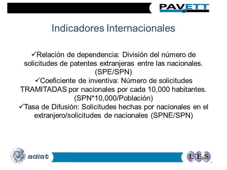 Indicadores Internacionales Relación de dependencia: División del número de solicitudes de patentes extranjeras entre las nacionales.