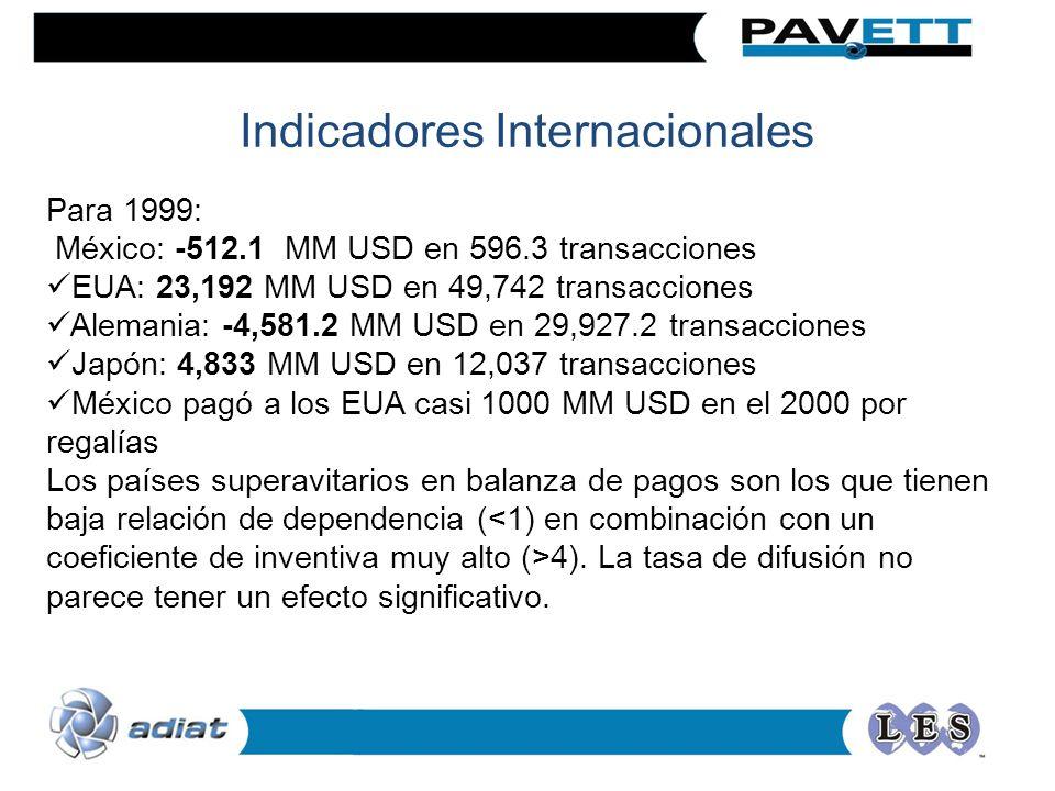 Para 1999: México: -512.1 MM USD en 596.3 transacciones EUA: 23,192 MM USD en 49,742 transacciones Alemania: -4,581.2 MM USD en 29,927.2 transacciones Japón: 4,833 MM USD en 12,037 transacciones México pagó a los EUA casi 1000 MM USD en el 2000 por regalías Los países superavitarios en balanza de pagos son los que tienen baja relación de dependencia ( 4).