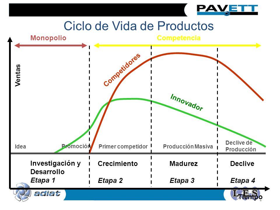 Ciclo de Vida de Productos MonopolioCompetencia Competidores Innovador Investigación y Desarrollo Etapa 1 Idea Promoción Primer competidorProducción Masiva Declive de Producción Crecimiento Etapa 2 Madurez Etapa 3 Declive Etapa 4 Ventas Tiempo