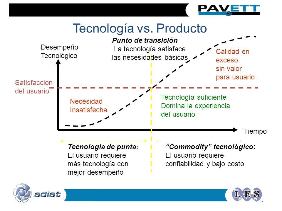 Factores de decisión para adquirir tecnología Estrategia interna (innovador vs.
