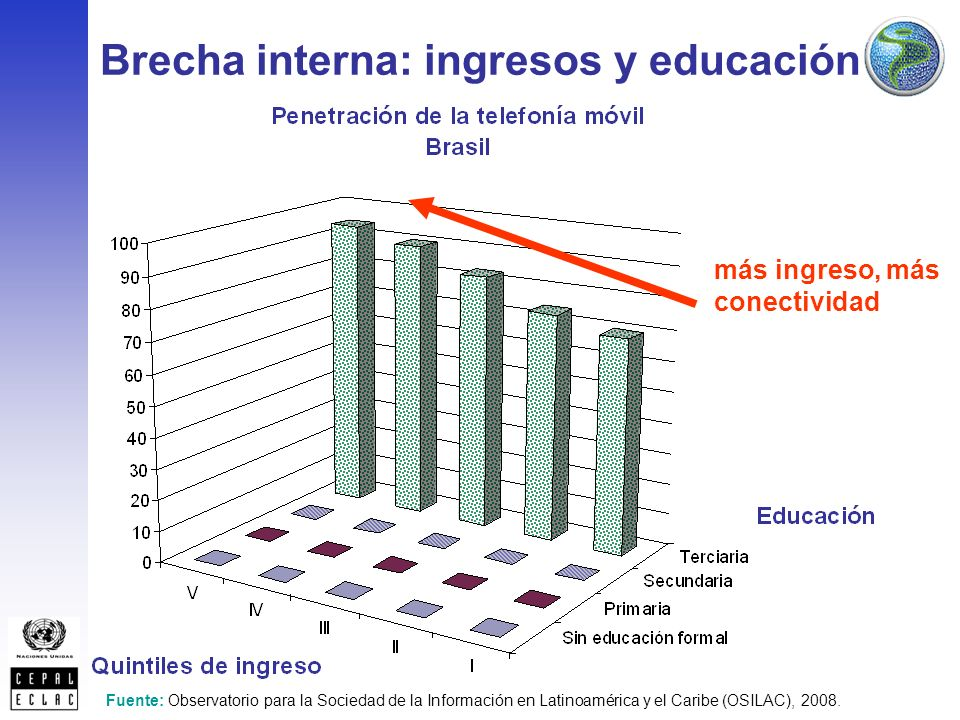 Brecha interna: ingresos y educación más ingreso, más conectividad Fuente: Observatorio para la Sociedad de la Información en Latinoamérica y el Caribe (OSILAC), 2008.