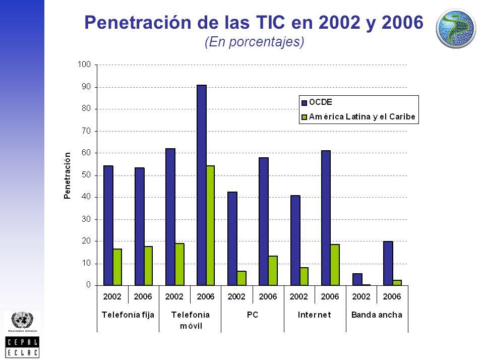 Penetración de las TIC en 2002 y 2006 (En porcentajes)