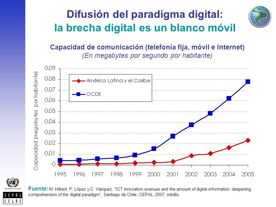 Capacidad de comunicación (telefonía fija, móvil e Internet) (En megabytes por segundo por habitante) Fuente: M.