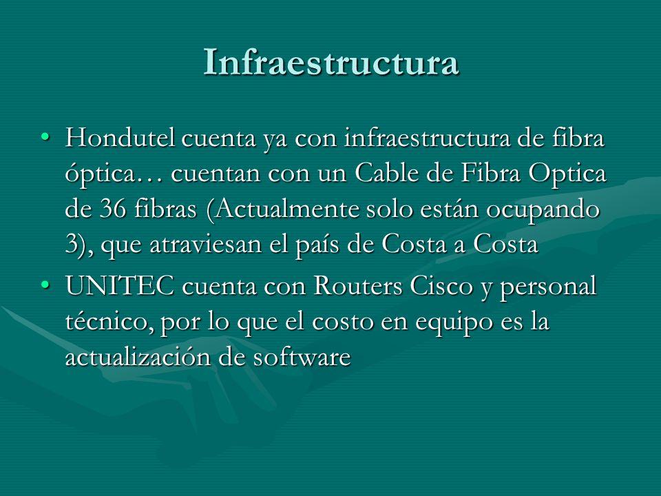 Infraestructura Hondutel cuenta ya con infraestructura de fibra óptica… cuentan con un Cable de Fibra Optica de 36 fibras (Actualmente solo están ocupando 3), que atraviesan el país de Costa a CostaHondutel cuenta ya con infraestructura de fibra óptica… cuentan con un Cable de Fibra Optica de 36 fibras (Actualmente solo están ocupando 3), que atraviesan el país de Costa a Costa UNITEC cuenta con Routers Cisco y personal técnico, por lo que el costo en equipo es la actualización de softwareUNITEC cuenta con Routers Cisco y personal técnico, por lo que el costo en equipo es la actualización de software
