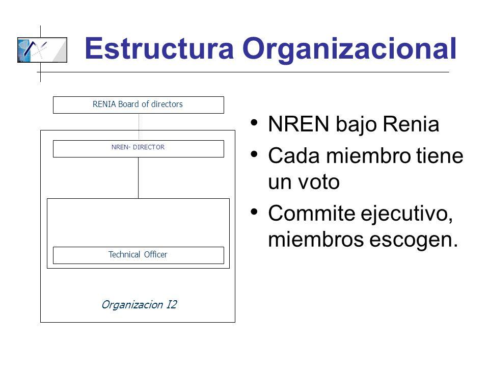 Estructura Organizacional NREN bajo Renia Cada miembro tiene un voto Commite ejecutivo, miembros escogen. RENIA Board of directors NREN- DIRECTOR Tech