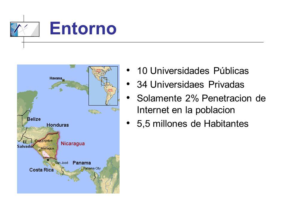 Entorno 10 Universidades Públicas 34 Universidaes Privadas Solamente 2% Penetracion de Internet en la poblacion 5,5 millones de Habitantes