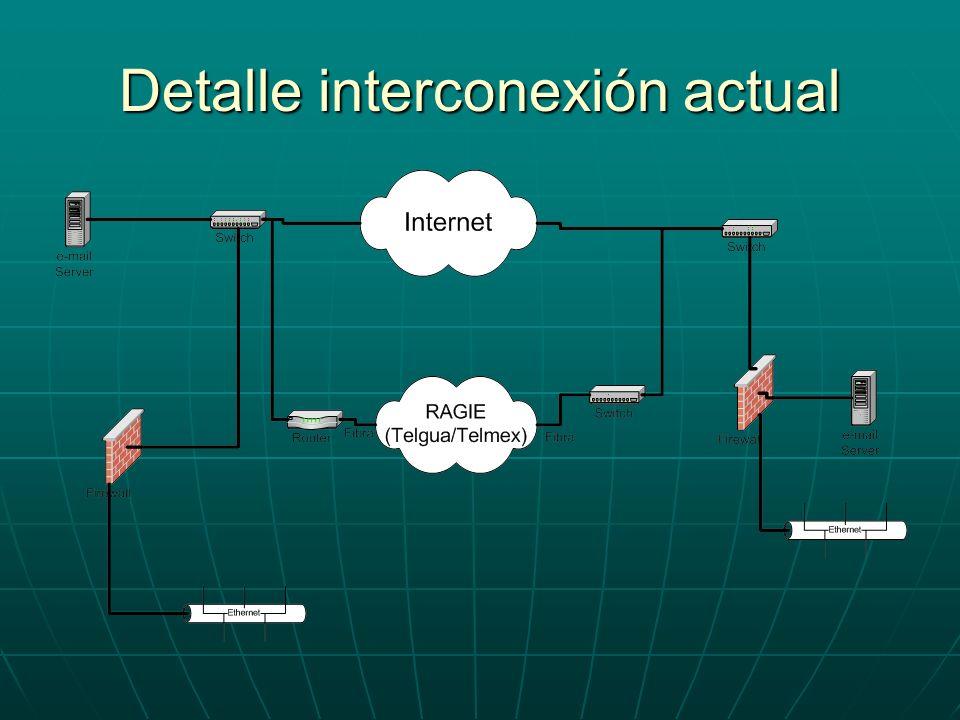 Detalle interconexión actual