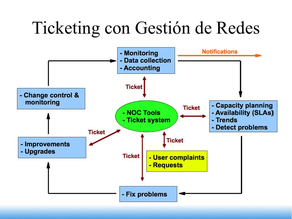 Ticketing con Gestión de Redes