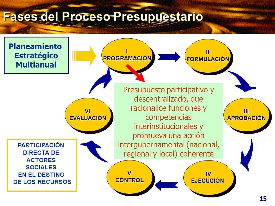 Planeamiento Estratégico Multianual VIEVALUACIÓNVIEVALUACIÓNIIIAPROBACIÓNIIIAPROBACIÓN VCONTROLVCONTROL IPROGRAMACIÓNIPROGRAMACIÓN IIFORMULACIÓNIIFORM