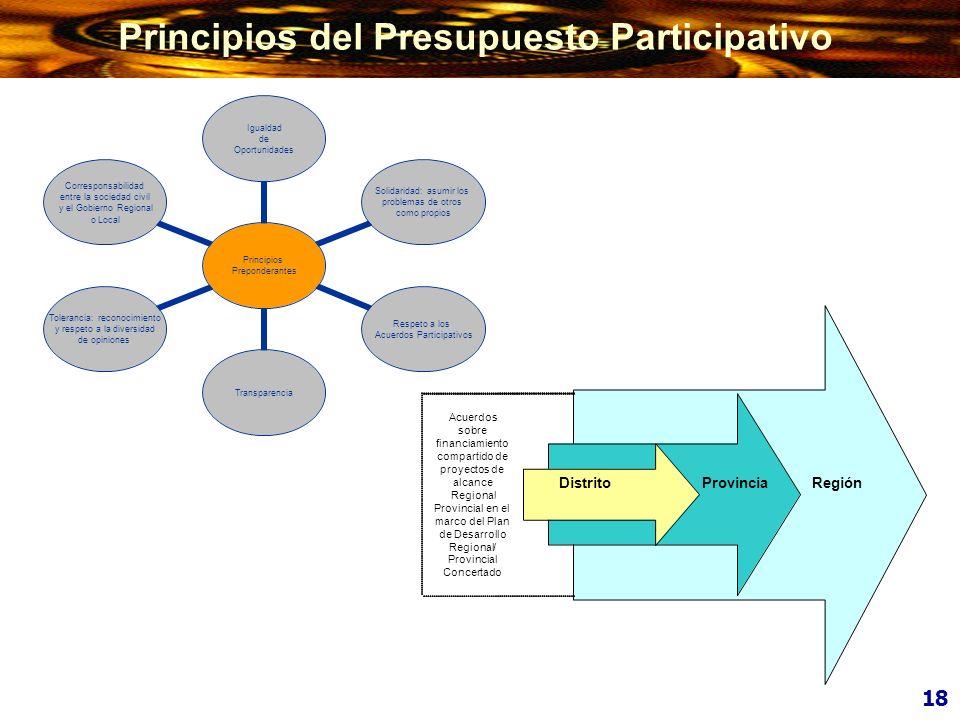 Principios Preponderantes Igualdad de Oportunidades Solidaridad: asumir los problemas de otros como propios Respeto a los Acuerdos Participativos Tran