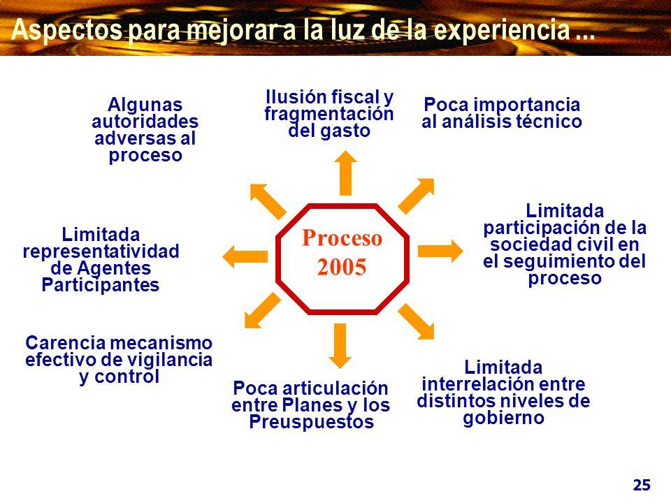 Algunas autoridades adversas al proceso Limitada representatividad de Agentes Participantes Limitada interrelación entre distintos niveles de gobierno