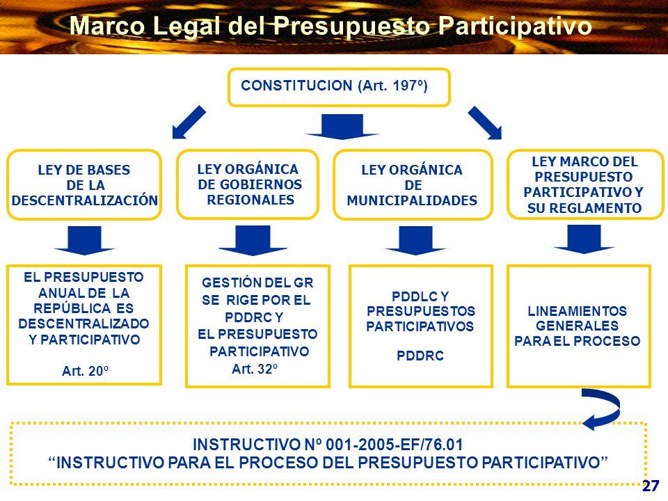 LEY DE BASES DE LA DESCENTRALIZACIÓN LEY ORGÁNICA DE MUNICIPALIDADES GESTIÓN DEL GR SE RIGE POR EL PDDRC Y EL PRESUPUESTO PARTICIPATIVO Art. 32º EL PR