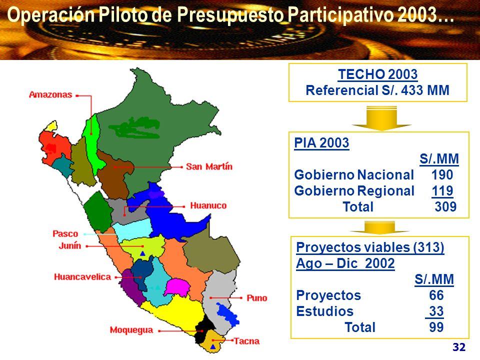 Operación Piloto de Presupuesto Participativo 2003… TECHO 2003 Referencial S/. 433 MM PIA 2003 S/.MM Gobierno Nacional 190 Gobierno Regional 119 Total