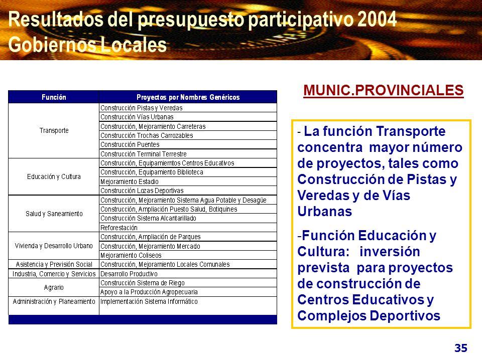 - La función Transporte concentra mayor número de proyectos, tales como Construcción de Pistas y Veredas y de Vías Urbanas -Función Educación y Cultur