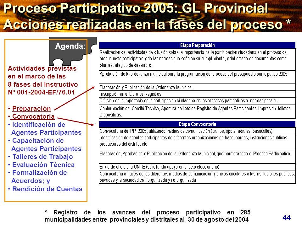 * Registro de los avances del proceso participativo en 285 municipalidades entre provinciales y distritales al 30 de agosto del 2004 Proceso Participa