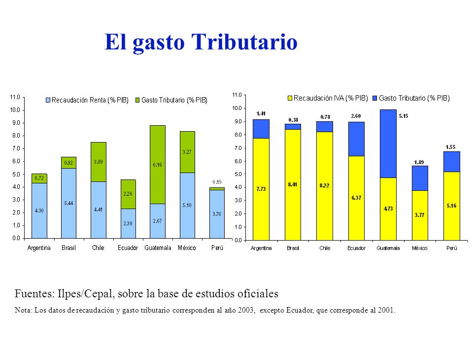 Fuentes: Ilpes/Cepal, sobre la base de estudios oficiales Nota: Los datos de recaudación y gasto tributario corresponden al año 2003, excepto Ecuador,