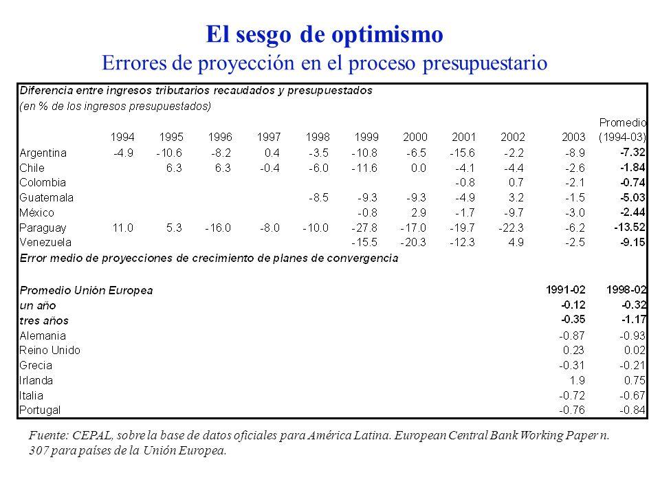 El sesgo de optimismo Errores de proyección en el proceso presupuestario Fuente: CEPAL, sobre la base de datos oficiales para América Latina. European