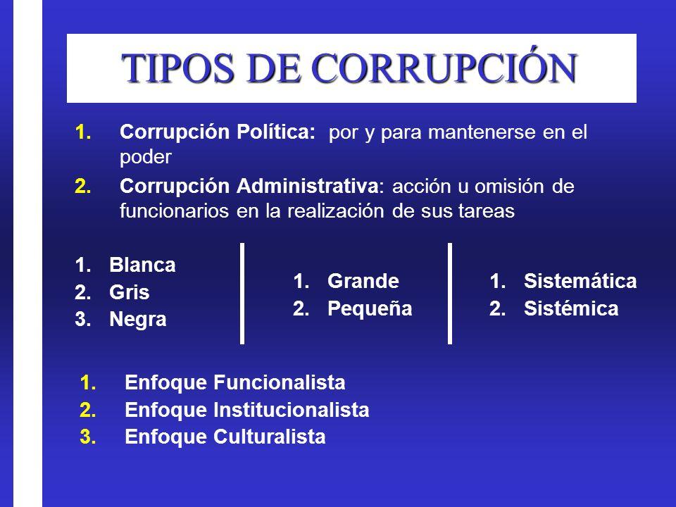TIPOS DE CORRUPCIÓN 1.Corrupción Política: por y para mantenerse en el poder 2.Corrupción Administrativa: acción u omisión de funcionarios en la reali