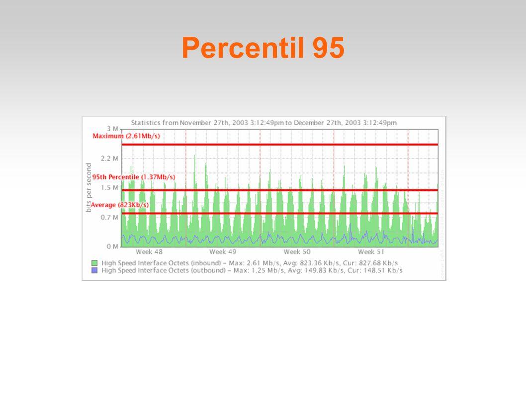 Percentil 95
