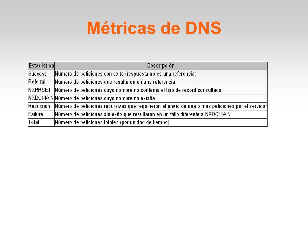 Métricas de DNS