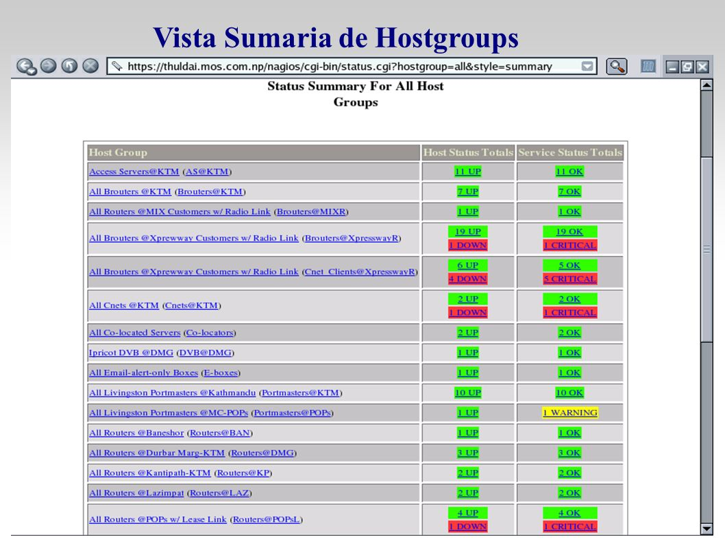 Vista Sumaria de Hostgroups