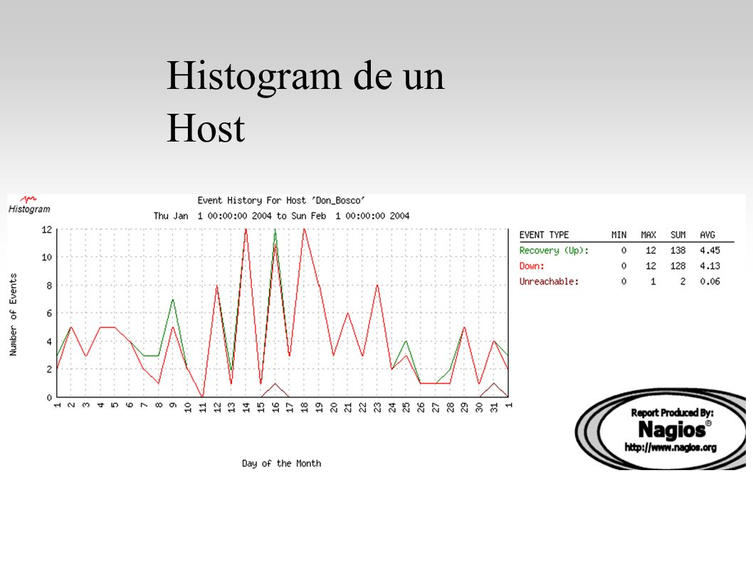 Histogram de un Host