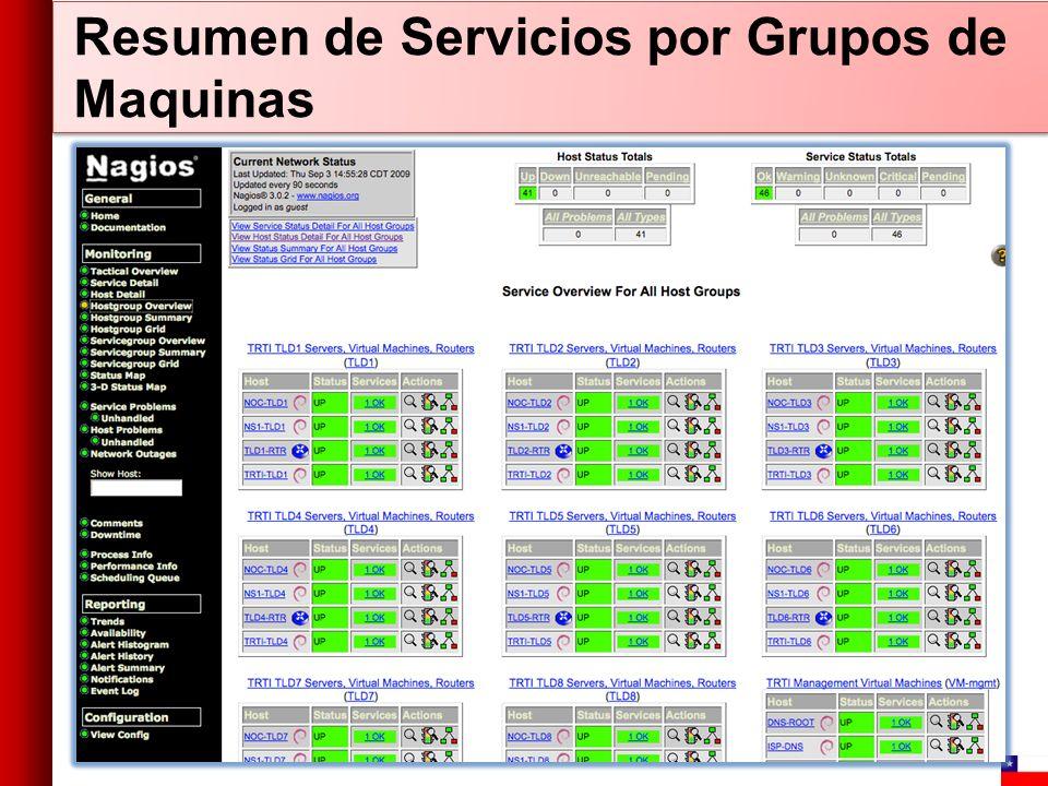 Resumen de Servicios por Grupos de Maquinas