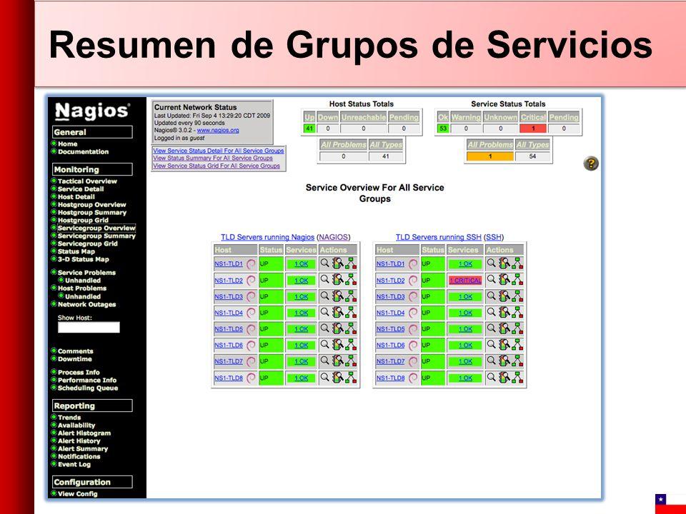 Resumen de Grupos de Servicios