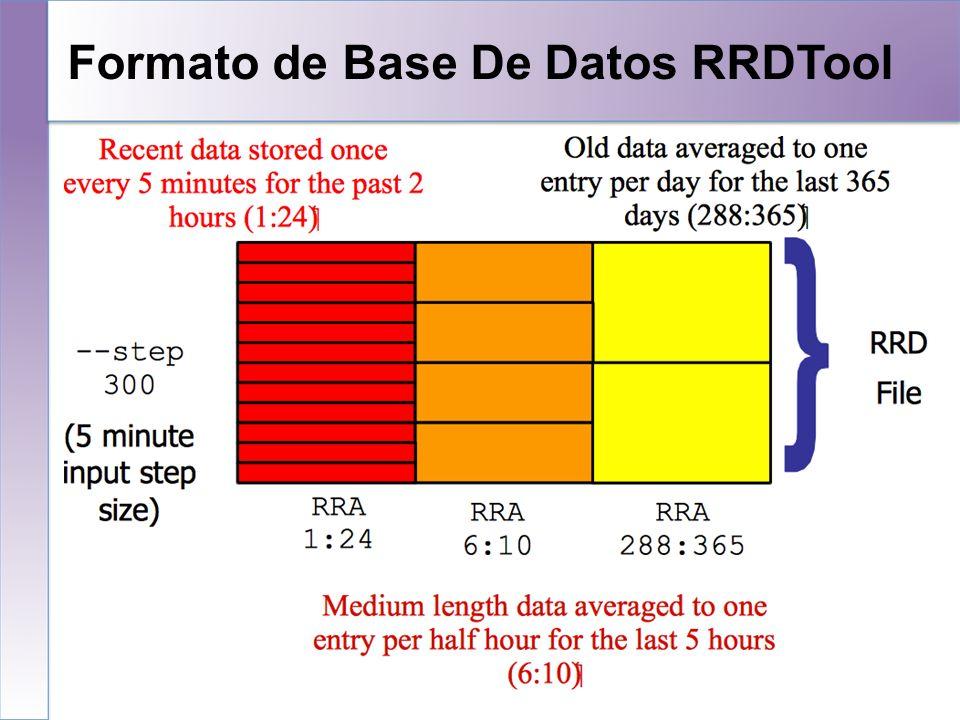 Muy simple… rrdtool create /var/nagios/rrd/host0_load.rrd -s 600 DS:1MIN-Load:GAUGE:1200:0:100 DS:5MIN- Load:GAUGE:1200:0:100 DS:15MIN- Load:GAUGE:1200:0:100 RRA:AVERAGE:0.5:1:50400 RRA:AVERAGE:0.5:60:43800 rrdtool create /var/nagios/rrd/host0_disk_usage.rrd -s 600 DS:root:GAUGE:1200:0:U DS:home:GAUGE:1200:0:U DS:usr:GAUGE:1200:0:U DS:var:GAUGE:1200:0:U RRA:AVERAGE:0.5:1:50400 RRA:AVERAGE:0.5:60:43800 rrdtool create /var/nagios/rrd/apricot-INTL_Ping.rrd - s 300 DS:ping:GAUGE:600:0:U RRA:AVERAGE:0.5:1:50400 RRA:AVERAGE:0.5:60:43800 rrdtool create /var/nagios/rrd/host0_total.rrd -s 300 DS:IN:COUNTER:1200:0:U DS:OUT:COUNTER:600:0:U RRA:AVERAGE:0.5:1:50400 RRA:AVERAGE:0.5:60:43800