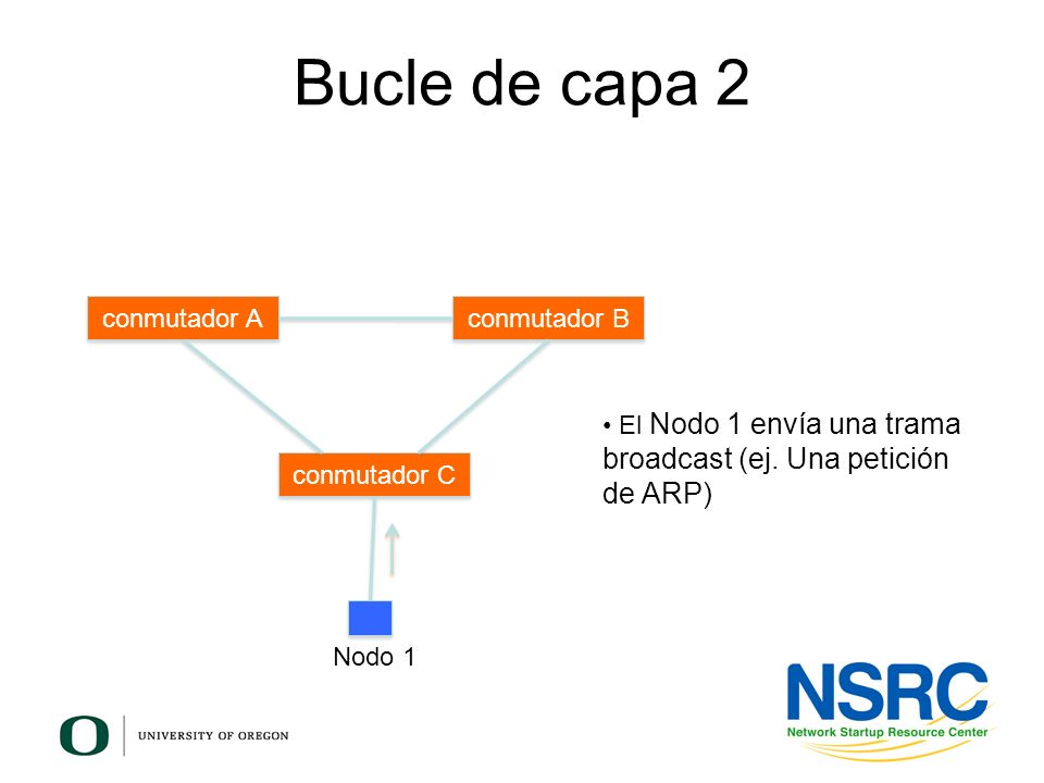 Bucle de capa 2 conmutador A conmutador B conmutador C El Nodo 1 envía una trama broadcast (ej. Una petición de ARP) Nodo 1