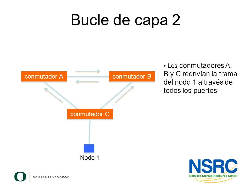 Bucle de capa 2 conmutador A conmutador B conmutador C Los conmutadores A, B y C reenvían la trama del nodo 1 a través de todos los puertos Nodo 1