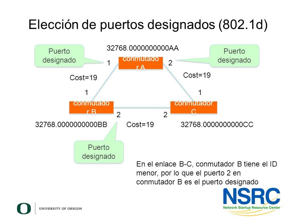 Elección de puertos designados (802.1d) conmutado r B conmutador C conmutado r A 12 11 22 Cost=19 32768.0000000000AA 32768.0000000000BB32768.000000000