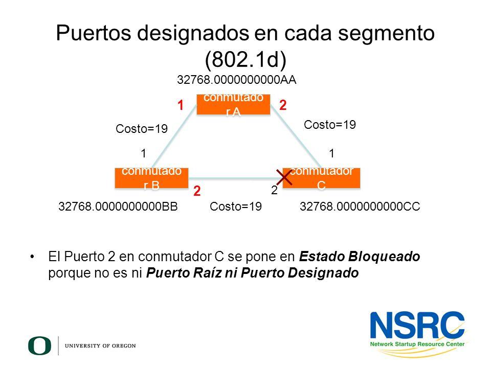 Puertos designados en cada segmento (802.1d) conmutado r B conmutador C conmutado r A 12 11 2 2 Costo=19 32768.0000000000AA 32768.0000000000BB32768.00