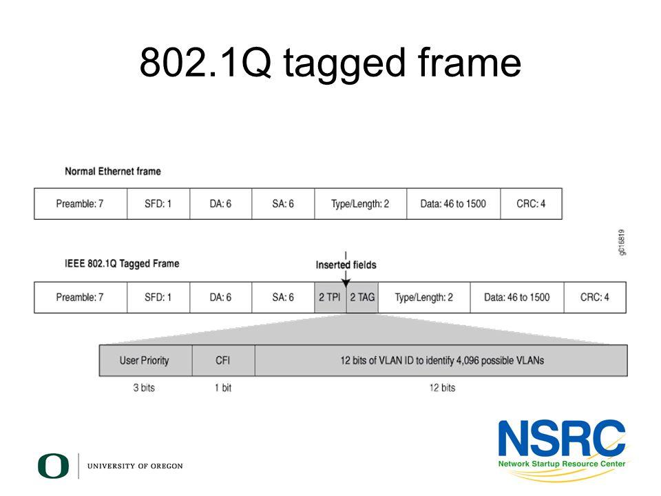802.1Q tagged frame