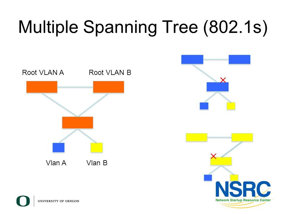 Multiple Spanning Tree (802.1s) Vlan AVlan B Root VLAN ARoot VLAN B
