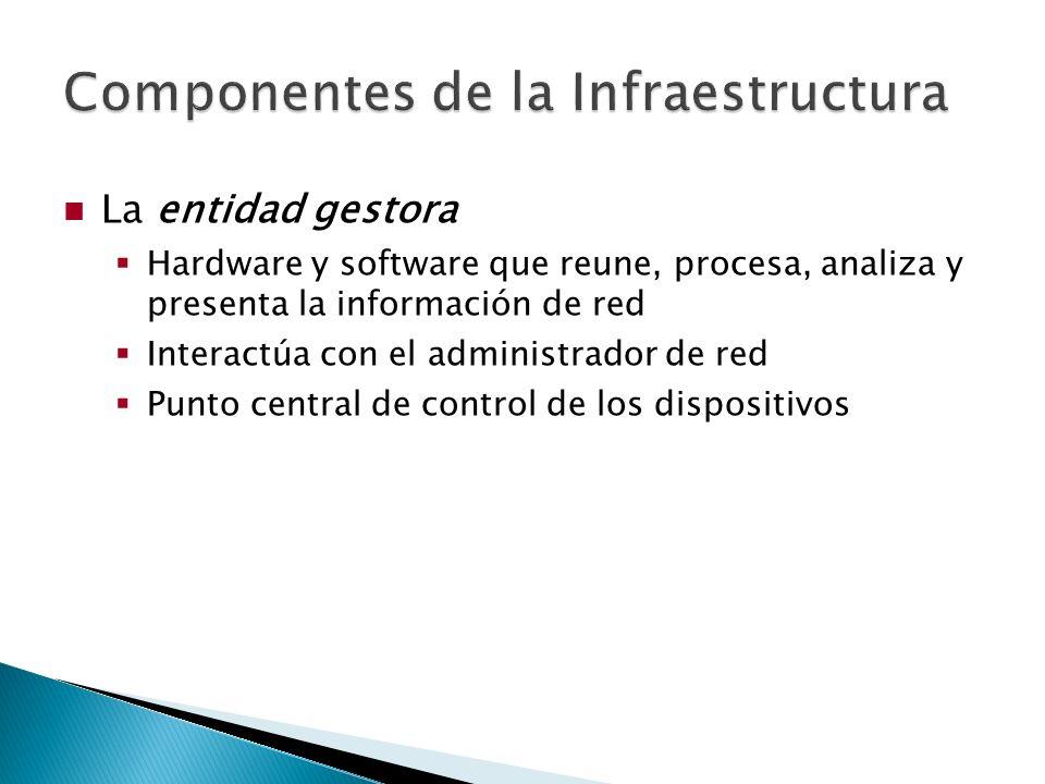 El dispositivo gestionado Contiene uno o más objetos gestionados Una tarjeta de red, el CPU, la pila de protocolos IP, el ventilador...