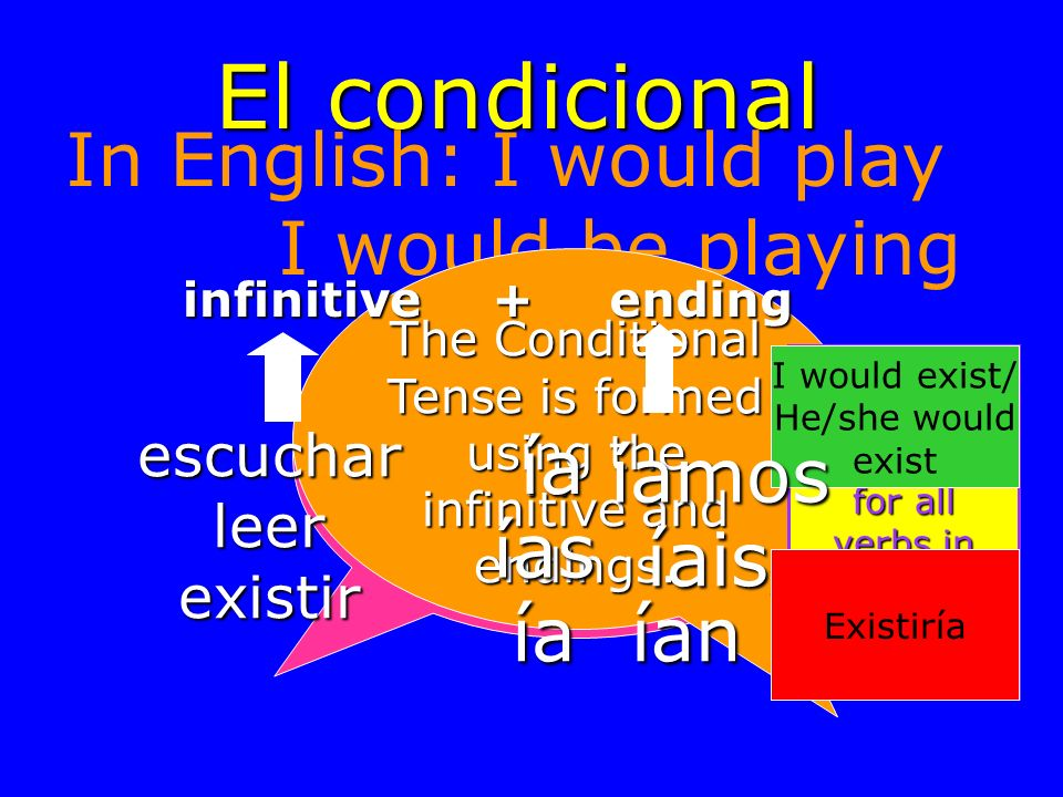 El futuro En inglés: I will play I will be playing infinitive + ending hablar beber recibir é ás á emos éis án Beberemos = We will drink Recibiré = I will receive Hablarán = They will speak He will drink = Beberá Hablaré = I will speak Recibiréis = You (pl) will receive