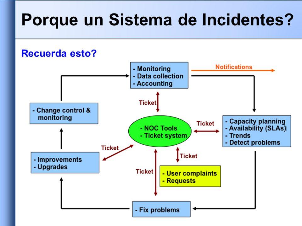 Recuerda esto Porque un Sistema de Incidentes