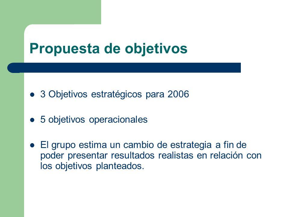 Propuesta de objetivos 3 Objetivos estratégicos para 2006 5 objetivos operacionales El grupo estima un cambio de estrategia a fin de poder presentar resultados realistas en relación con los objetivos planteados.